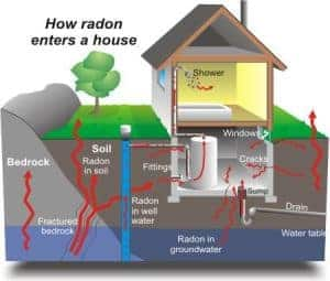 Radon Inspection Akron